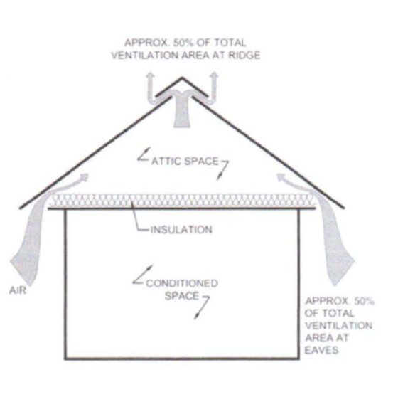 ventilation short circuiting and how to fix it